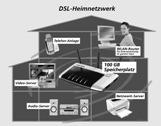 1&1 DSL Komplett mit Startguthaben HomeServer