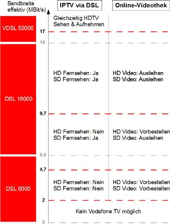 Vodafone TV Bandbreitenanforderungen